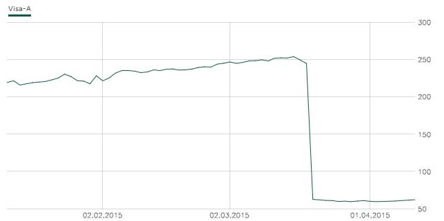 Klicken Sie auf die Grafik für eine größere Ansicht  Name:visa-aktien-chart-kurs.jpg Hits:5 Größe:29,9 KB ID:985